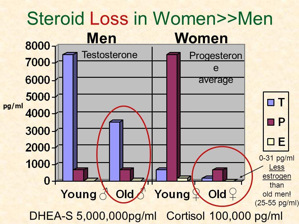 Steroid Loss in Women>>Men pg/ml DHEA-S 5,000,000pg/ml Cortisol 100,000 pg/ml Men Women Progesteron e average Testosterone 0-31 pg/ml Less estrogen th