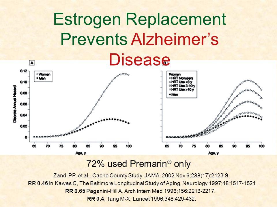 Estrogen Replacement Prevents Alzheimers Disease Zandi PP, et al., Cache County Study. JAMA. 2002 Nov 6;288(17):2123-9. RR 0.46 in Kawas C, The Baltim