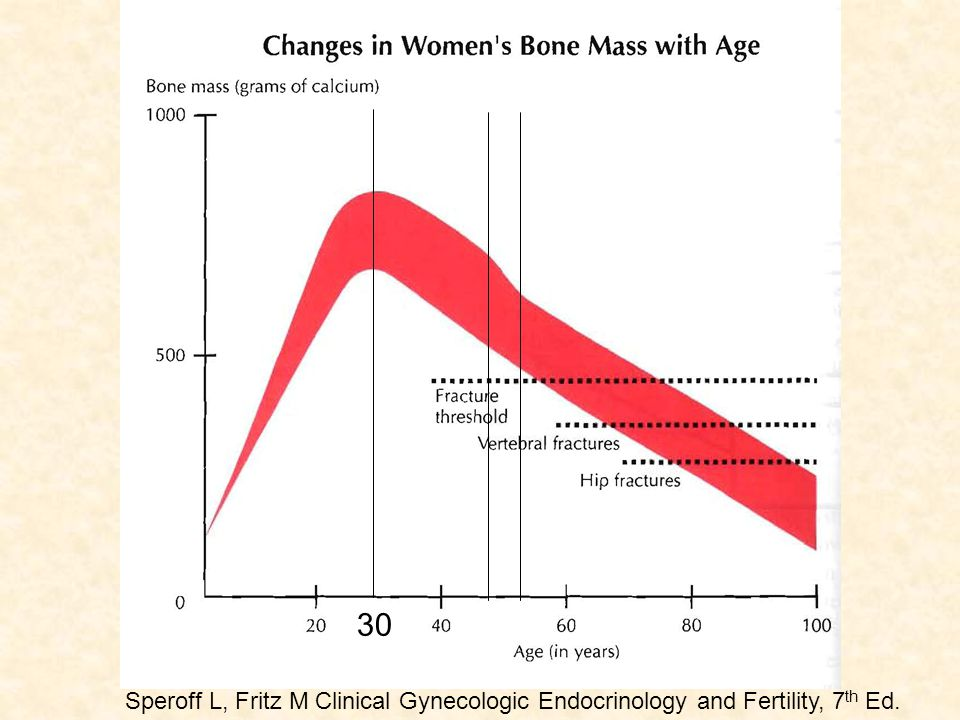 Speroff L, Fritz M Clinical Gynecologic Endocrinology and Fertility, 7 th Ed. 30