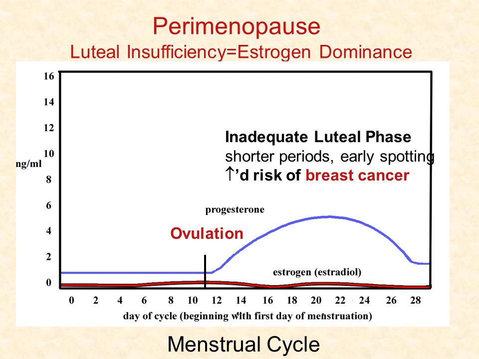 Perimenopause Luteal Insufficiency=Estrogen Dominance Menstrual Cycle Inadequate Luteal Phase shorter periods, early spotting d risk of breast cancer