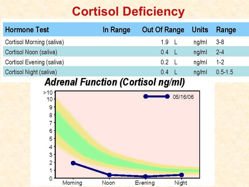 Cortisol Deficiency