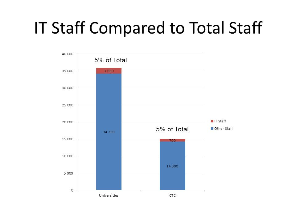 IT Staff Compared to Total Staff 5% of Total