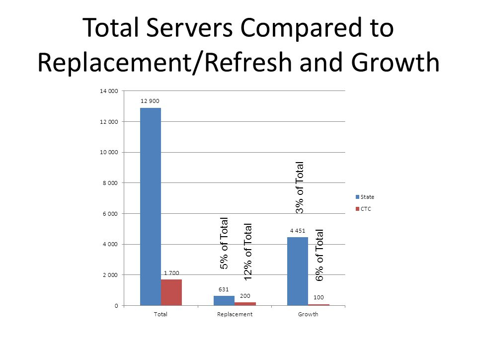 Total Servers Compared to Replacement/Refresh and Growth 12% of Total6% of Total 5% of Total 3% of Total