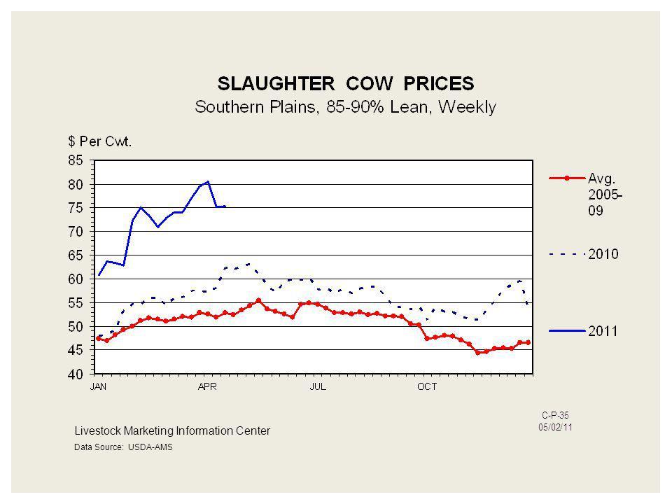 Livestock Marketing Information Center Data Source: USDA-AMS