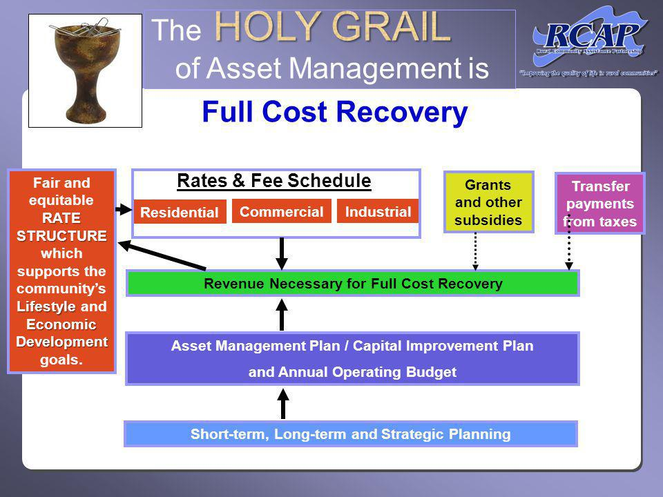 Short-term, Long-term and Strategic Planning Asset Management Plan / Capital Improvement Plan and Annual Operating Budget Revenue Necessary for Full Cost Recovery RATE STRUCTURE Lifestyle Economic Development Fair and equitable RATE STRUCTURE which supports the communitys Lifestyle and Economic Development goals.