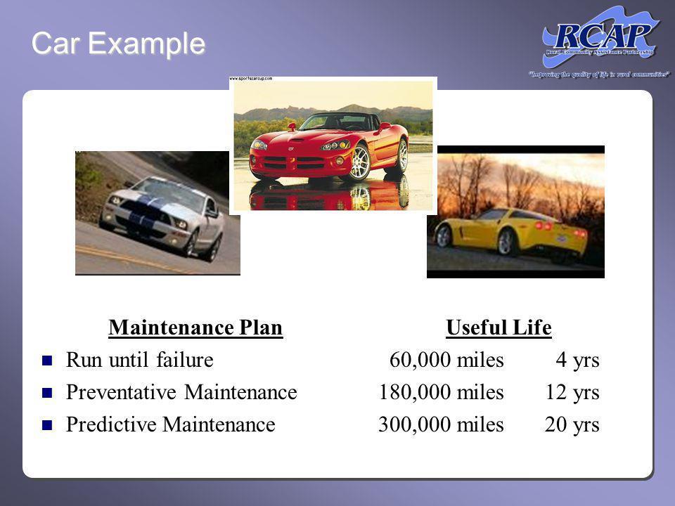Minimize lifetime ownership cost through improved preventative maintenance and timely predictive maintenance (asset rehabilitation).