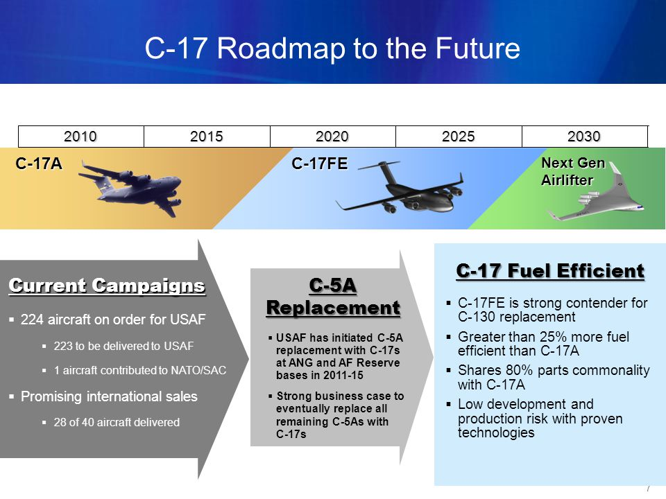 7 C-17 Roadmap to the Future 224 aircraft on order for USAF 223 to be delivered to USAF 1 aircraft contributed to NATO/SAC Promising international sales 28 of 40 aircraft delivered C-17FE is strong contender for C-130 replacement Greater than 25% more fuel efficient than C-17A Shares 80% parts commonality with C-17A Low development and production risk with proven technologies Current Campaigns C-17 Fuel Efficient USAF has initiated C-5A replacement with C-17s at ANG and AF Reserve bases in 2011-15 Strong business case to eventually replace all remaining C-5As with C-17s C-5A Replacement 20302025202020152010 C-17AC-17FE Next Gen Airlifter