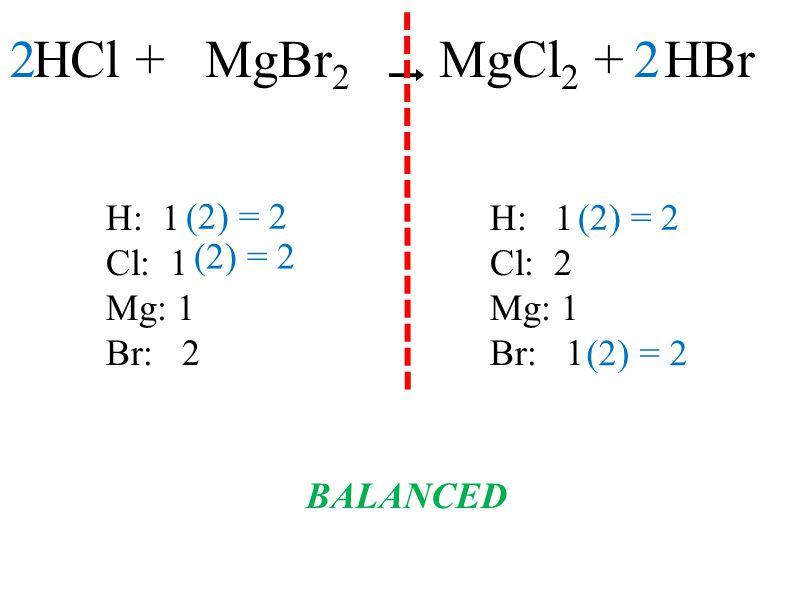 HCl + MgBr 2 MgCl 2 + HBr H: 1H: 1 Cl: 1 Cl: 2 Mg: 1 Br: 2 Br: 1 BALANCED 2 (2) = 2 2