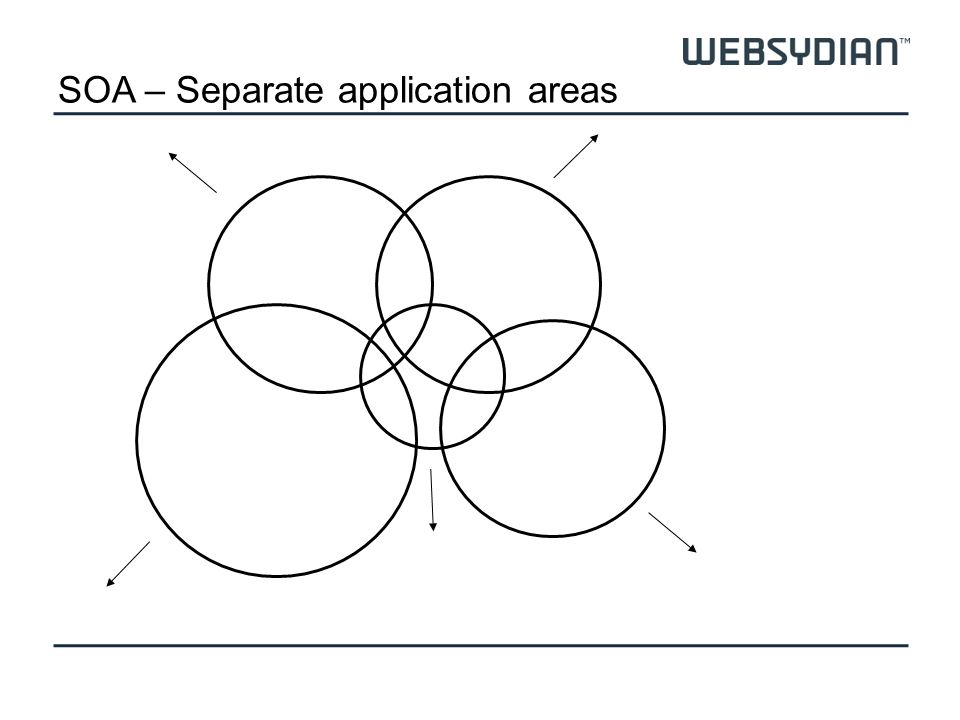 SOA – Separate application areas
