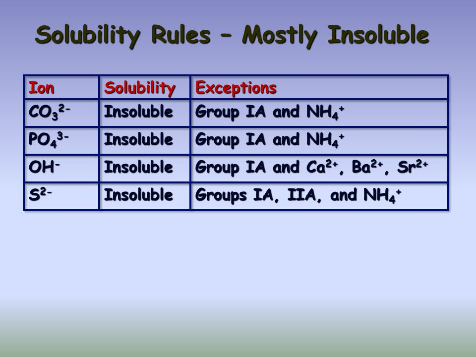 Solubility Chart: Common salts at 25 C S = Soluble I = Insoluble P = Partially Soluble X = Other