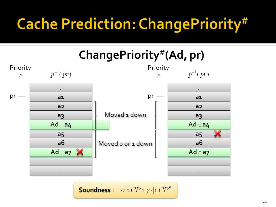 a4 ChangePriority # (Ad, pr) 20.. a1 a2 a3 a5 a6....