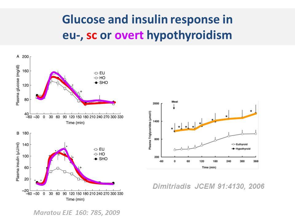 Glucose and insulin response in eu-, sc or overt hypothyroidism Dimitriadis JCEM 91:4130, 2006 Maratou EJE 160: 785, 2009