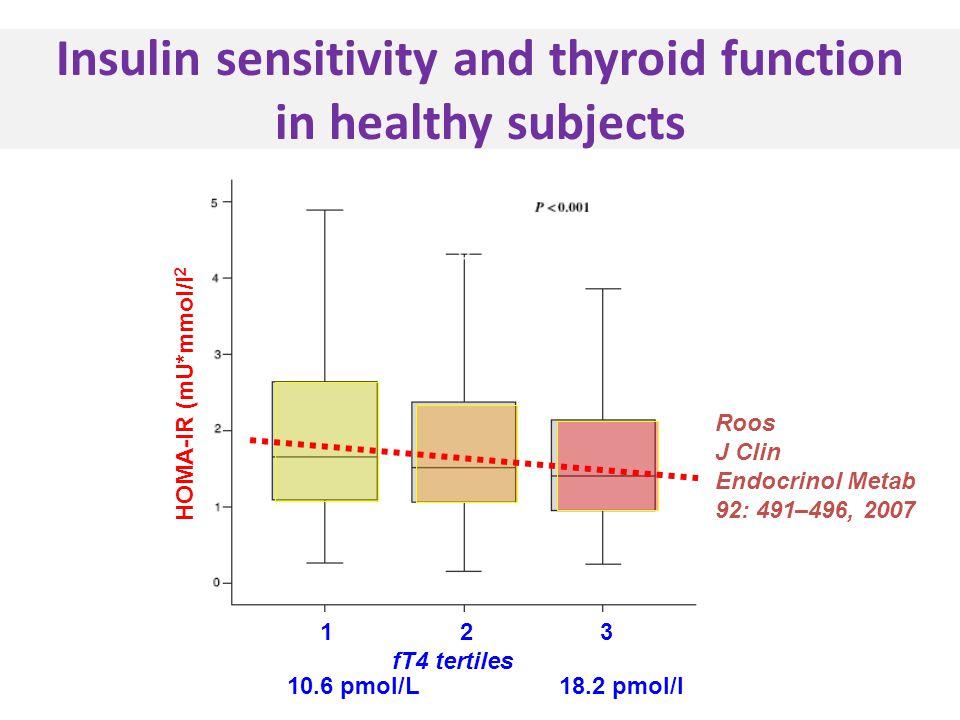 Insulin sensitivity and thyroid function in healthy subjects Roos J Clin Endocrinol Metab 92: 491–496, 2007 1 2 3 fT4 tertiles HOMA-IR (mU*mmol/l 2 10.6 pmol/L 18.2 pmol/l