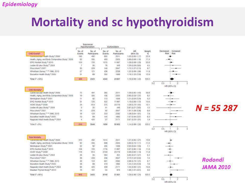 Mortality and sc hypothyroidism Rodondi JAMA 2010 N = 55 287 Epidemiology