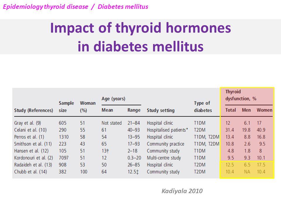 Impact of thyroid hormones in diabetes mellitus Kadiyala 2010 Epidemiology thyroid disease / Diabetes mellitus
