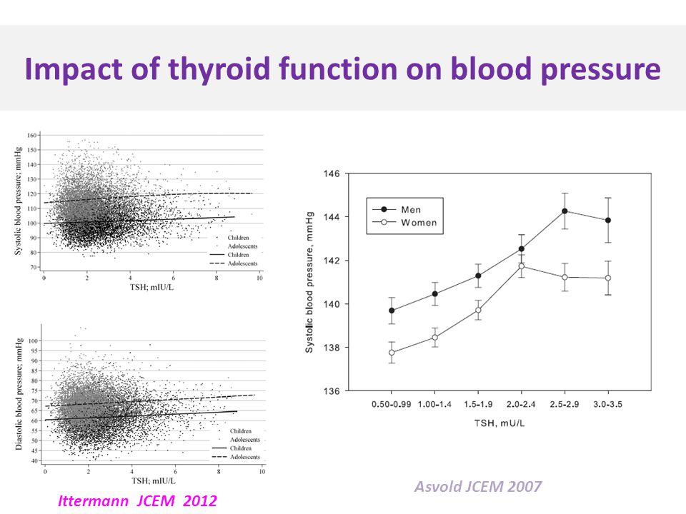 Impact of thyroid function on blood pressure Ittermann JCEM 2012 Asvold JCEM 2007