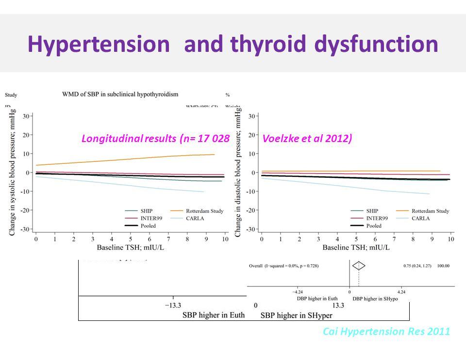 Hypertension and thyroid dysfunction Cai Hypertension Res 2011 Longitudinal results (n= 17 028 Voelzke et al 2012)
