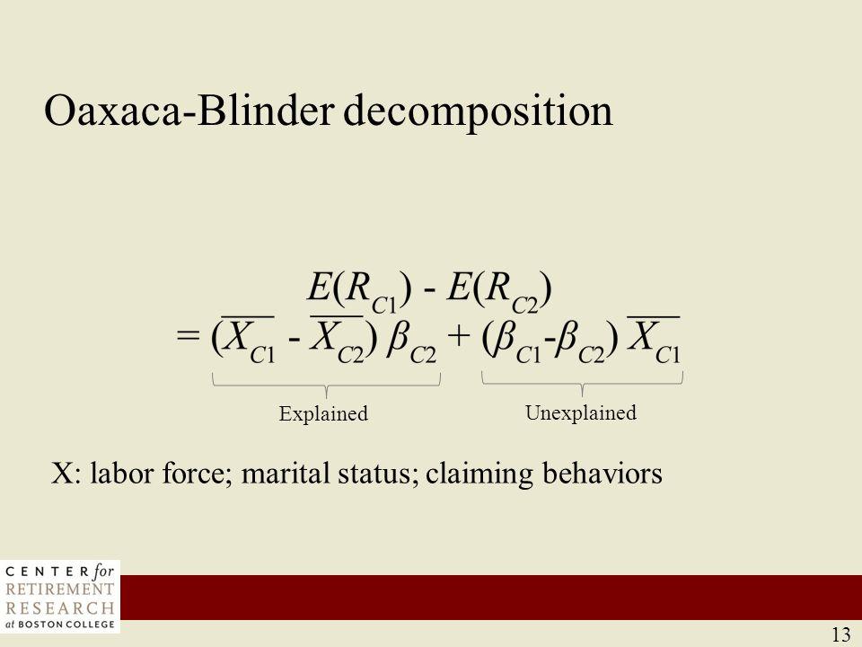 13 Oaxaca-Blinder decomposition 13 Explained Unexplained X: labor force; marital status; claiming behaviors