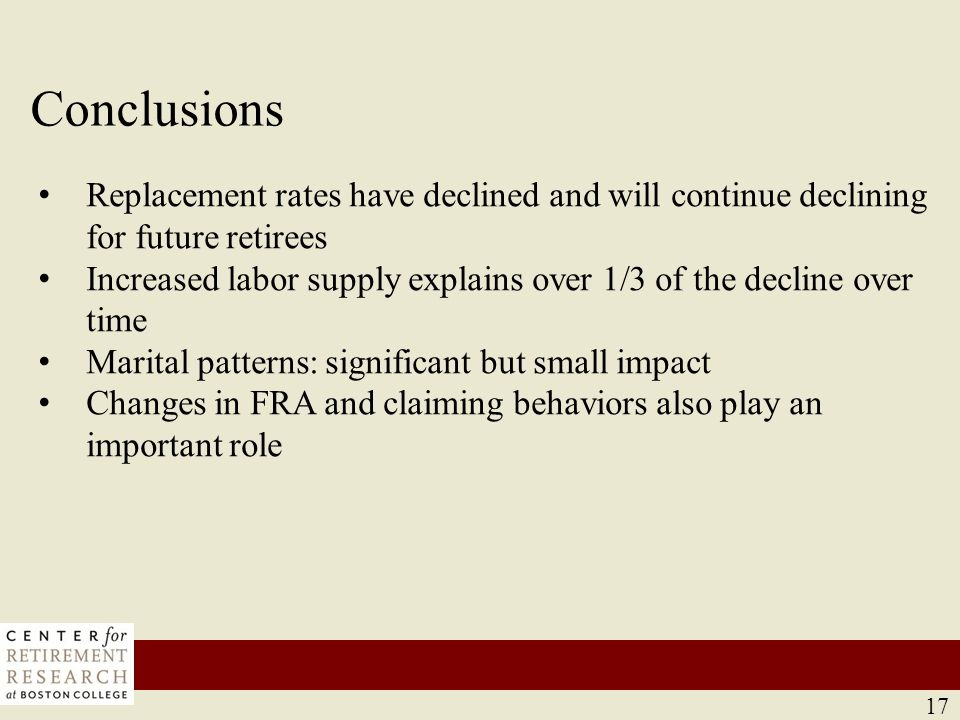 17 Conclusions 17 Replacement rates have declined and will continue declining for future retirees Increased labor supply explains over 1/3 of the decline over time Marital patterns: significant but small impact Changes in FRA and claiming behaviors also play an important role