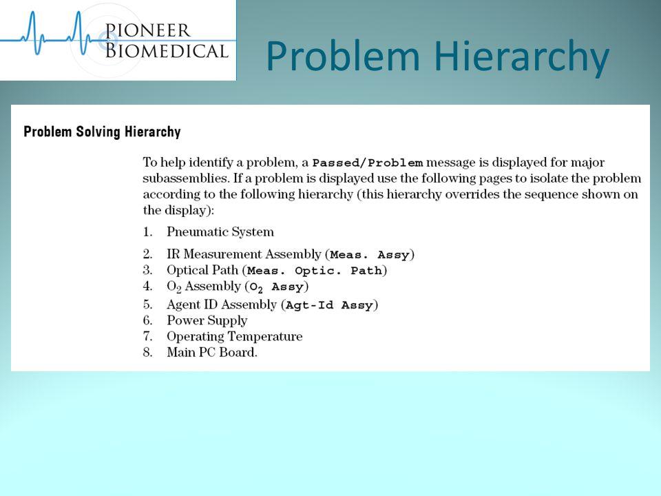 Problem Hierarchy