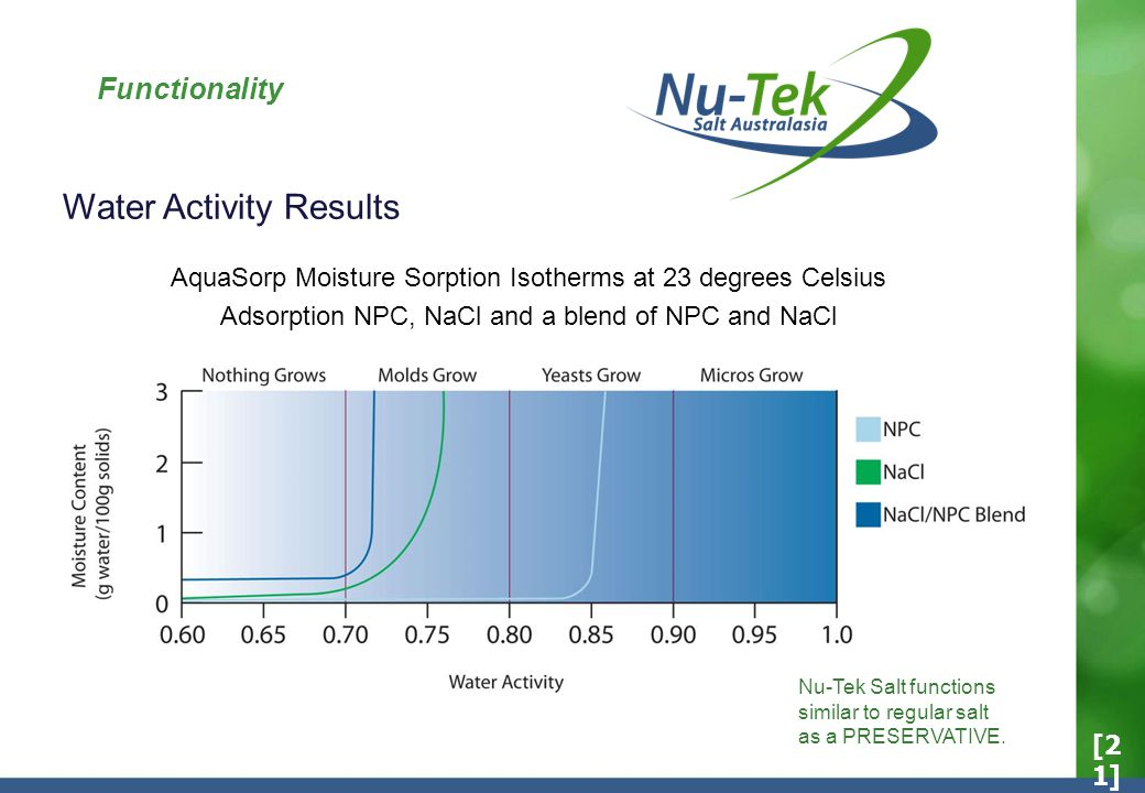Functionality AquaSorp Moisture Sorption Isotherms at 23 degrees Celsius Adsorption NPC, NaCl and a blend of NPC and NaCl Water Activity Results Nu-Tek Salt functions similar to regular salt as a PRESERVATIVE.