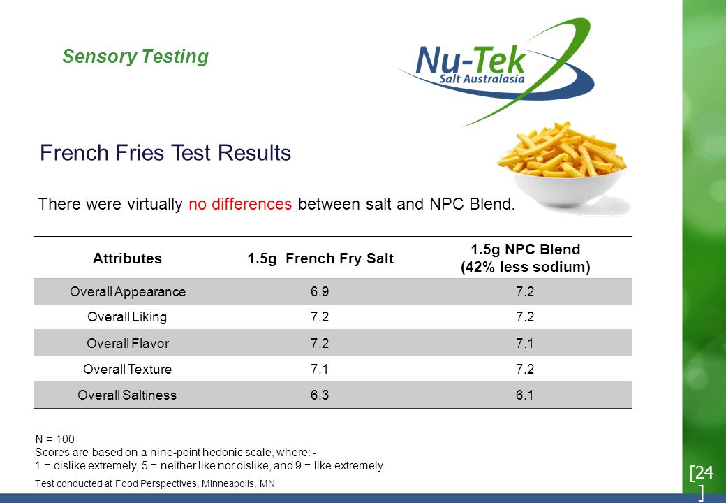 Sensory Testing Attributes1.5g French Fry Salt 1.5g NPC Blend (42% less sodium) Overall Appearance6.97.2 Overall Liking7.2 Overall Flavor7.27.1 Overall Texture7.17.2 Overall Saltiness6.36.1 French Fries Test Results N = 100 Scores are based on a nine-point hedonic scale, where: - 1 = dislike extremely, 5 = neither like nor dislike, and 9 = like extremely.