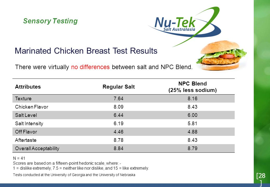 Sensory Testing Marinated Chicken Breast Test Results N = 41 Scores are based on a fifteen-point hedonic scale, where: - 1 = dislike extremely, 7.5 = neither like nor dislike, and 15 = like extremely.