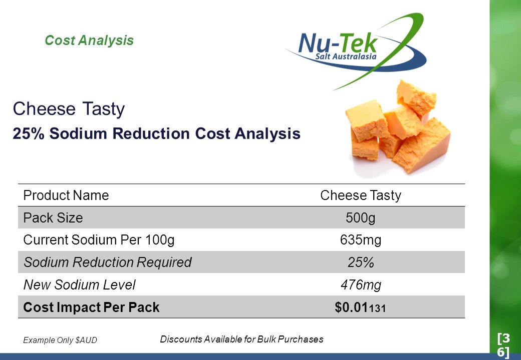 Cost Analysis Cheese Tasty 25% Sodium Reduction Cost Analysis Product NameCheese Tasty Pack Size500g Current Sodium Per 100g635mg Sodium Reduction Required25% New Sodium Level476mg Cost Impact Per Pack$0.01 131 Discounts Available for Bulk Purchases [3 6] Example Only $AUD