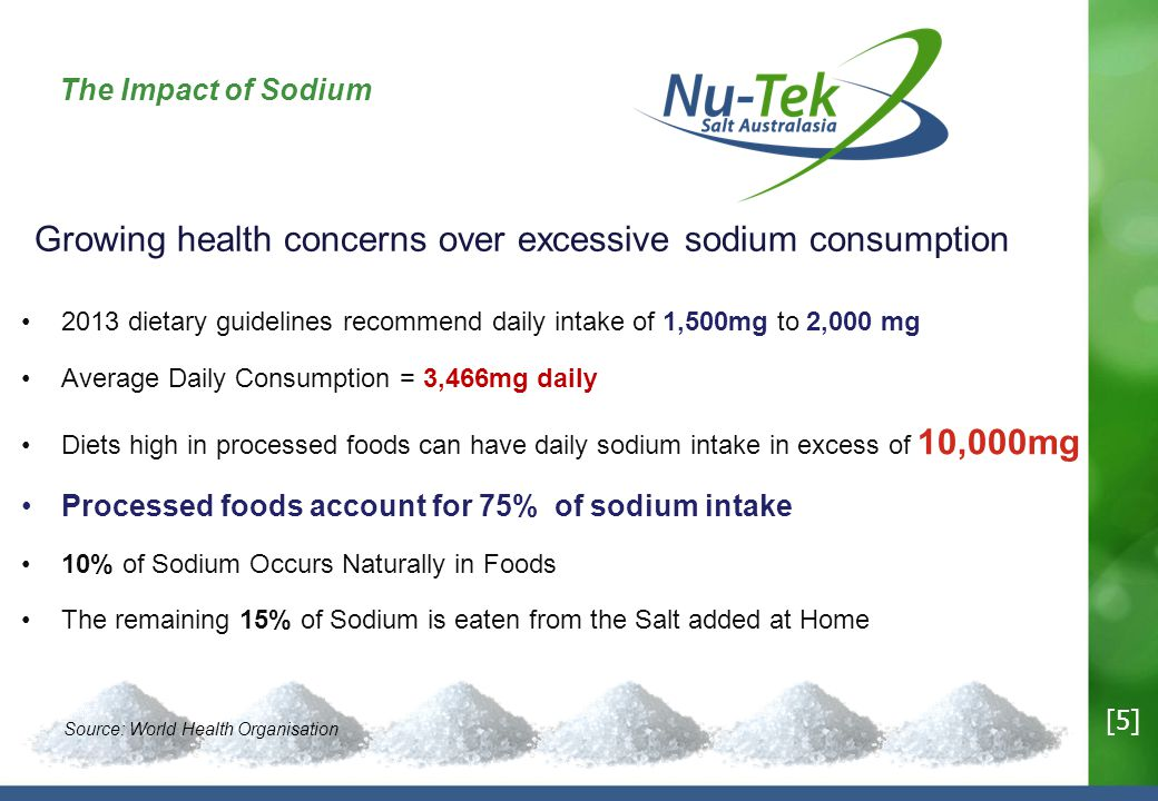 The Impact of Sodium 2013 dietary guidelines recommend daily intake of 1,500mg to 2,000 mg Average Daily Consumption = 3,466mg daily Diets high in processed foods can have daily sodium intake in excess of 10,000mg Processed foods account for 75% of sodium intake 10% of Sodium Occurs Naturally in Foods The remaining 15% of Sodium is eaten from the Salt added at Home Growing health concerns over excessive sodium consumption Source: World Health Organisation [5]