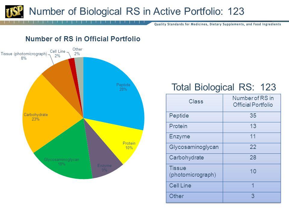 Number of Biological RS in Active Portfolio: 123 Total Biological RS: 123