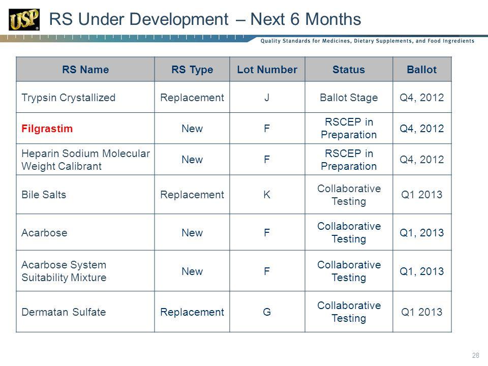 RS Under Development – Next 6 Months 28 RS NameRS TypeLot NumberStatusBallot Trypsin CrystallizedReplacementJBallot StageQ4, 2012 FilgrastimNewF RSCEP