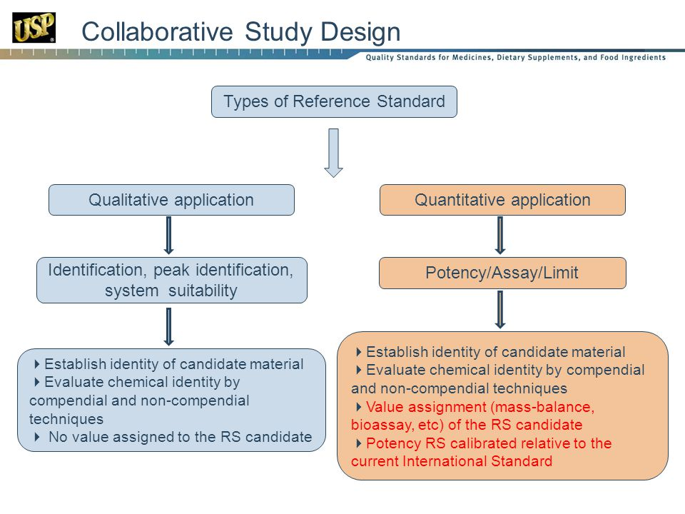Types of Reference Standard Identification, peak identification, system suitability Potency/Assay/Limit Collaborative Study Design Qualitative applica