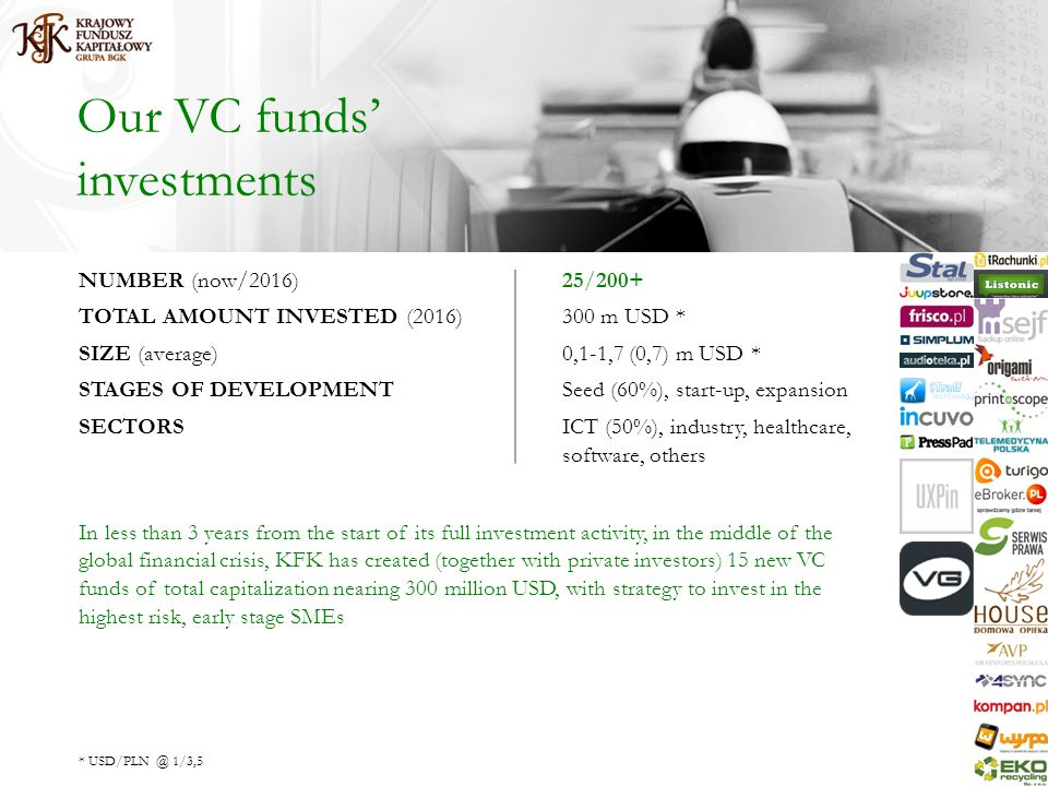 Our VC funds investments NUMBER (now/2016)25/200+ TOTAL AMOUNT INVESTED (2016)300 m USD * SIZE (average)0,1-1,7 (0,7) m USD * STAGES OF DEVELOPMENTSeed (60%), start-up, expansion SECTORSICT (50%), industry, healthcare, software, others In less than 3 years from the start of its full investment activity, in the middle of the global financial crisis, KFK has created (together with private investors) 15 new VC funds of total capitalization nearing 300 million USD, with strategy to invest in the highest risk, early stage SMEs * USD/PLN @ 1/3,5