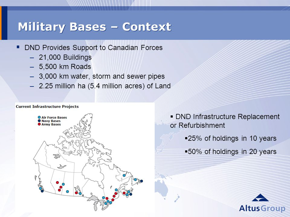 Military Bases – Context DND Provides Support to Canadian Forces –21,000 Buildings –5,500 km Roads –3,000 km water, storm and sewer pipes –2.25 million ha (5.4 million acres) of Land DND Infrastructure Replacement or Refurbishment 25% of holdings in 10 years 50% of holdings in 20 years