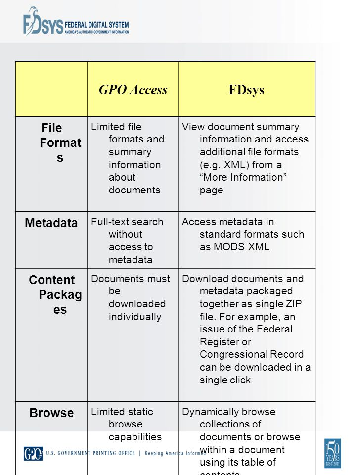 GPO AccessFDsys File Format s Limited file formats and summary information about documents View document summary information and access additional file formats (e.g.