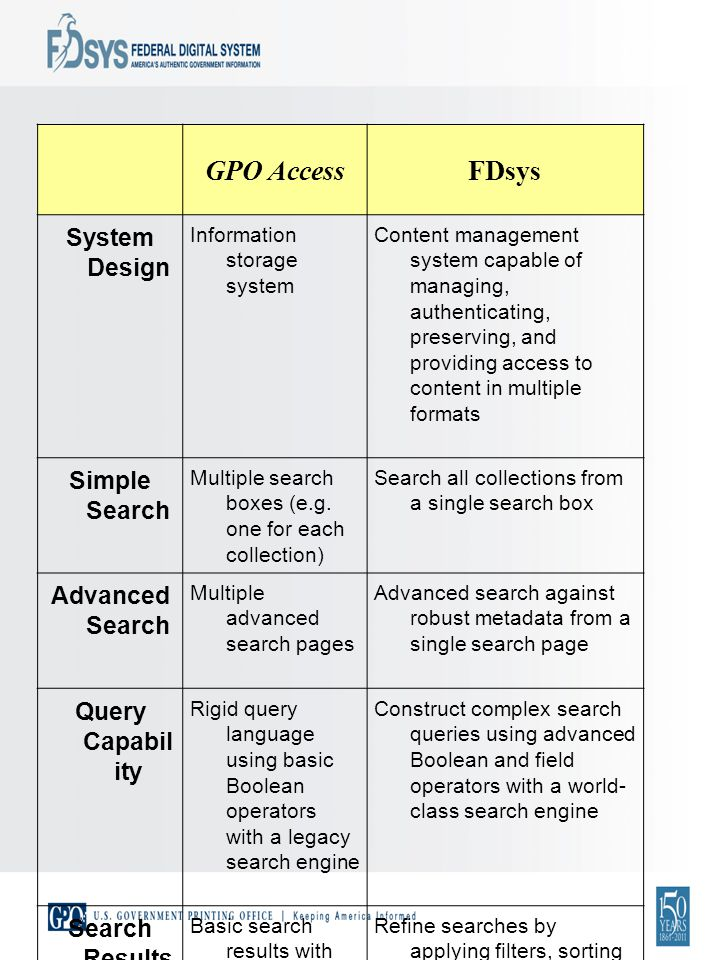 GPO AccessFDsys System Design Information storage system Content management system capable of managing, authenticating, preserving, and providing access to content in multiple formats Simple Search Multiple search boxes (e.g.