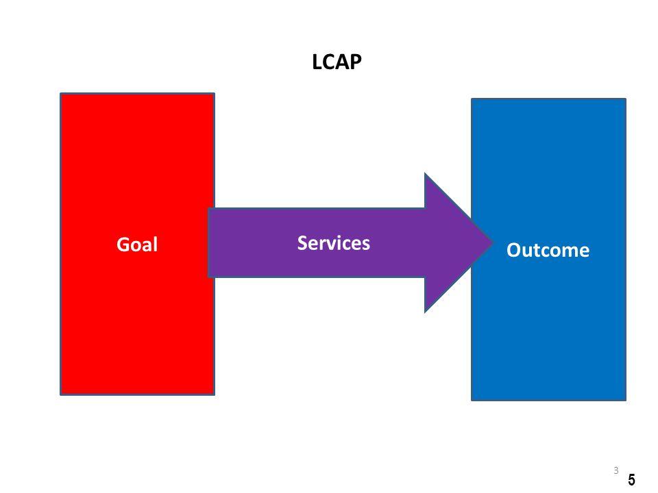 Goal Outcome Services LCAP 5 3
