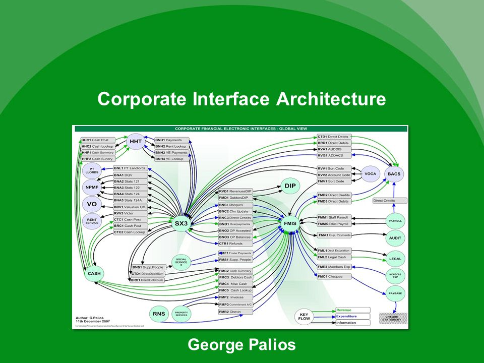 Corporate Interface Architecture George Palios