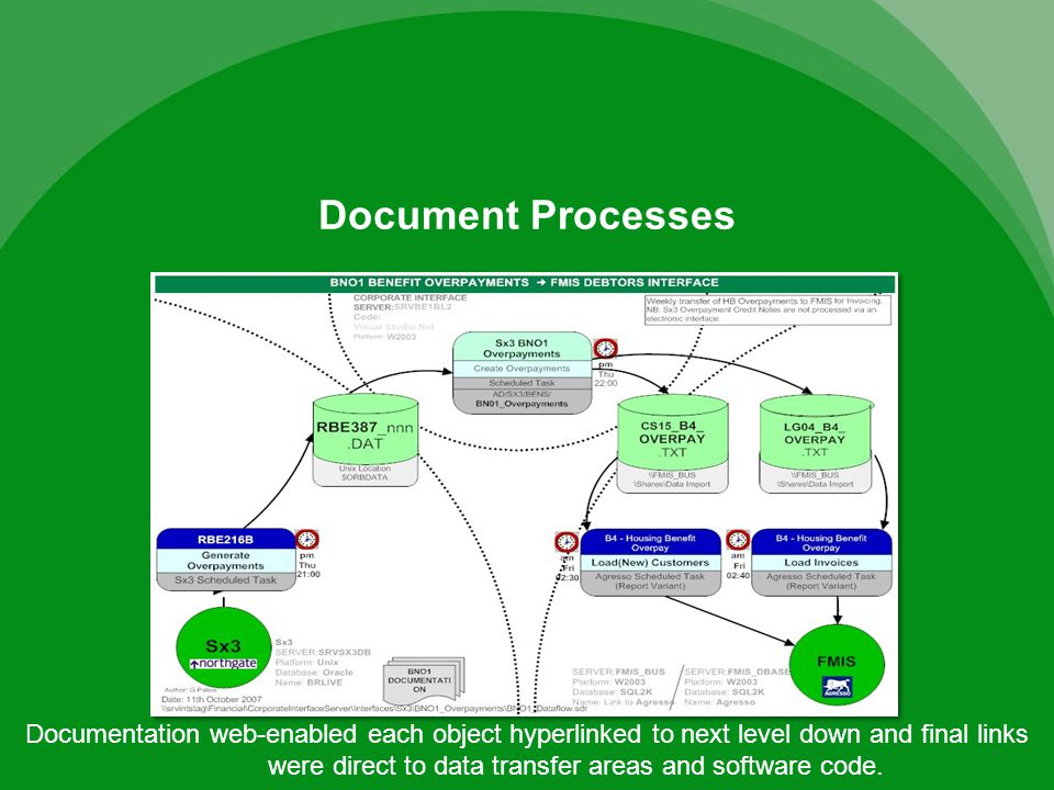Document Processes Documentation web-enabled each object hyperlinked to next level down and final links were direct to data transfer areas and software code.