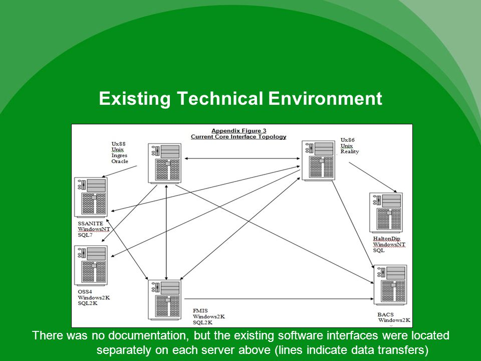 Existing Technical Environment There was no documentation, but the existing software interfaces were located separately on each server above (lines indicate data transfers)