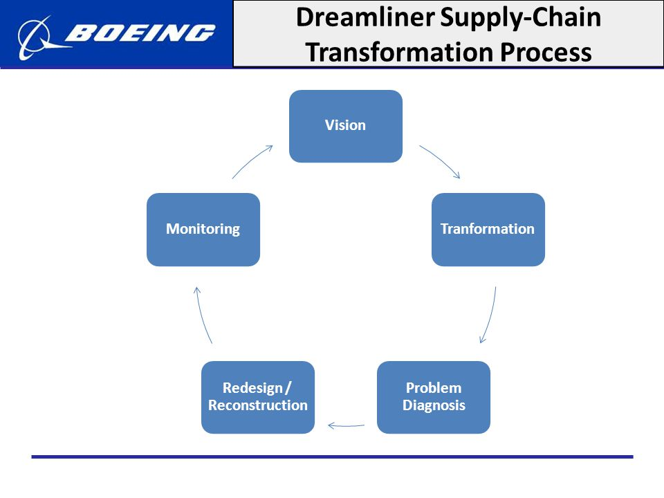 Appendix: Future competitors analysis Bombardier The Canadian company with headquarters in Montreal produces aircrafts, business jets, mass transportation equipment and also provides financial services.