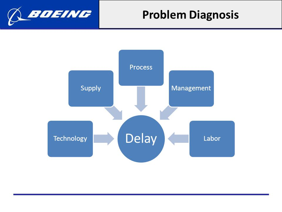 Problem Diagnosis Composite fuselage safety issues Engine interchangebility issues (15 days) Computer network security issues Technology Some tier-1 suppliers lack know-how to develop parts and select tier-2 suppliers Risk-sharing contract, incentives to produce slower Supply Overreliance on tier-1 partners (JIT-delivery) Lack of coordination of suppliers activities Process Invisible to Boeing