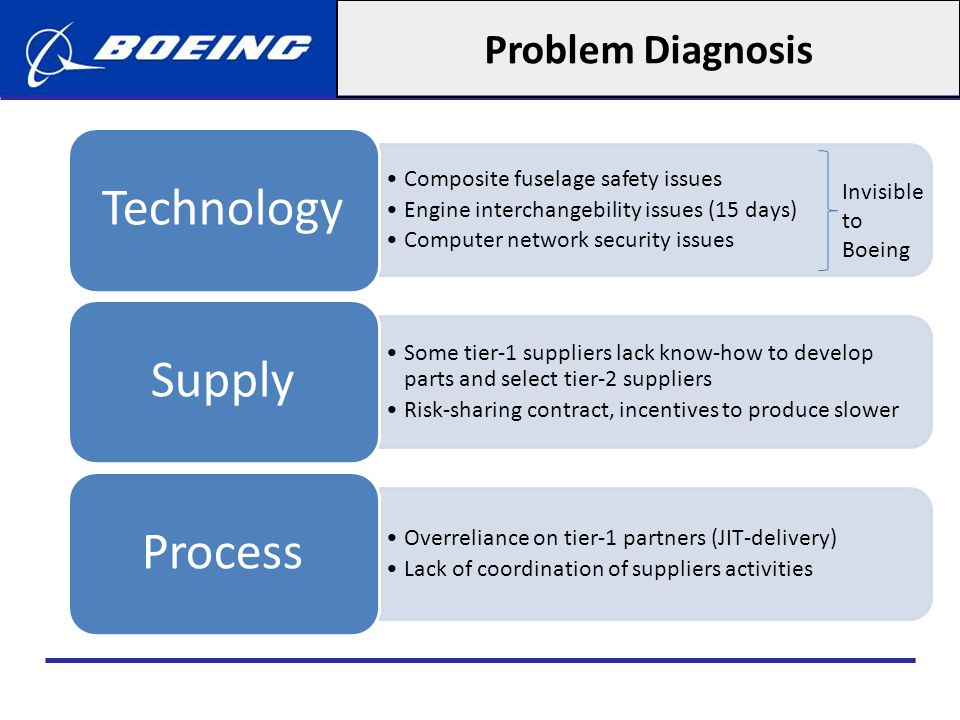 Problem Diagnosis Inexperienced management team without supply chain expertise led to management failure Management Union strike in 2008, resulted in delays and costs Incentive Problems Labor Delay caused by the encountered problems costs Boeing penalties of $500m per month of delay