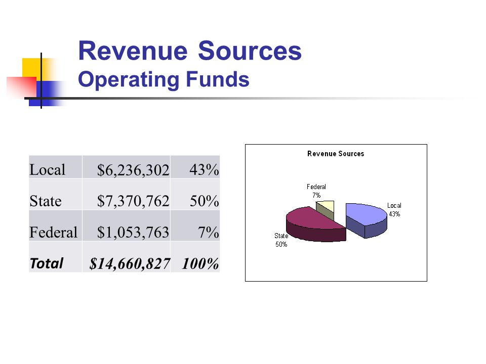 Revenue Sources Operating Funds Local $6,236,30243% State $7,370,76250% Federal $1,053,7637% Total $14,660,827100%