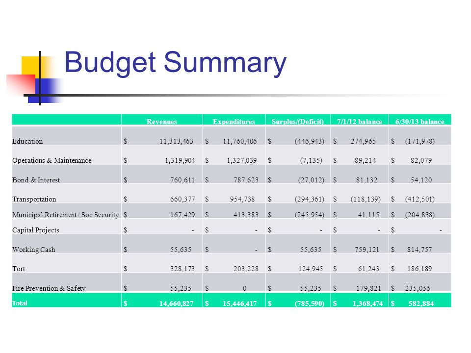 Budget Summary RevenuesExpendituresSurplus/(Deficit)7/1/12 balance6/30/13 balance Education $ 11,313,463 $ 11,760,406 $ (446,943) $ 274,965 $ (171,978) Operations & Maintenance $ 1,319,904 $ 1,327,039 $ (7,135) $ 89,214 $ 82,079 Bond & Interest $ 760,611 $ 787,623 $ (27,012) $ 81,132 $ 54,120 Transportation $ 660,377 $ 954,738 $ (294,361) $ (118,139) $ (412,501) Municipal Retirement / Soc Security $ 167,429 $ 413,383 $ (245,954) $ 41,115 $ (204,838) Capital Projects $ - Working Cash $ 55,635 $ - $ 55,635 $ 759,121 $ 814,757 Tort $ 328,173 $ 203,228 $ 124,945 $ 61,243 $ 186,189 Fire Prevention & Safety $ 55,235 $ 0 $ 55,235 $ 179,821 $ 235,056 Total $ 14,660,827 $ 15,446,417 $ (785,590) $ 1,368,474 $ 582,884