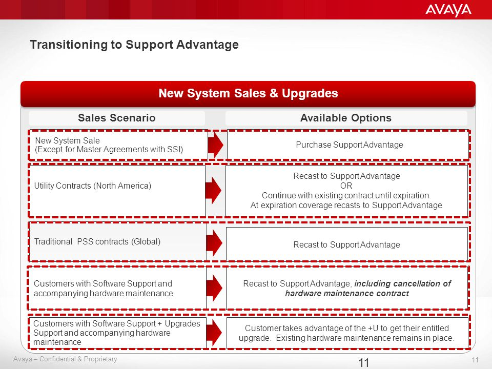 11 Avaya – Confidential & Proprietary Transitioning to Support Advantage 11 New System Sales & Upgrades Recast to Support Advantage OR Continue with e