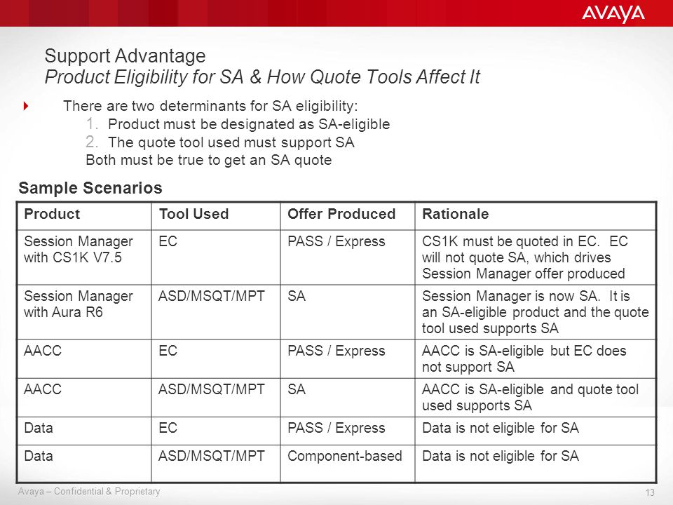 13 Avaya – Confidential & Proprietary Support Advantage Product Eligibility for SA & How Quote Tools Affect It There are two determinants for SA eligi