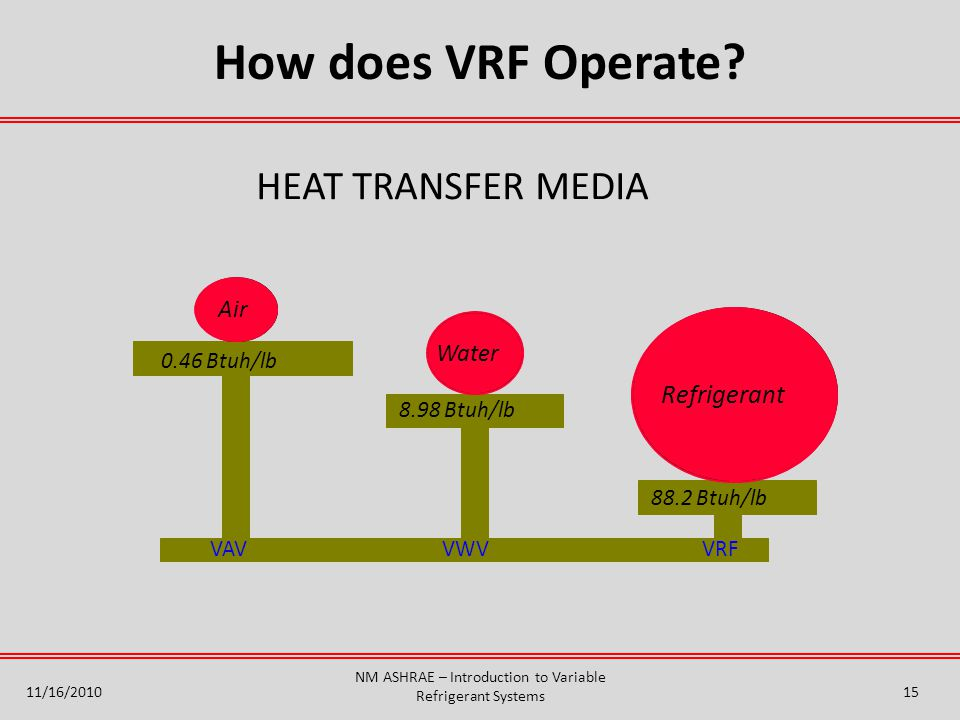 11/16/2010 NM ASHRAE – Introduction to Variable Refrigerant Systems HEAT TRANSFER MEDIA Water 8.98 Btuh/lb 88.2 Btuh/lb Refrigerant Air 0.46 Btuh/lb VAVVWVVRF 15 How does VRF Operate?