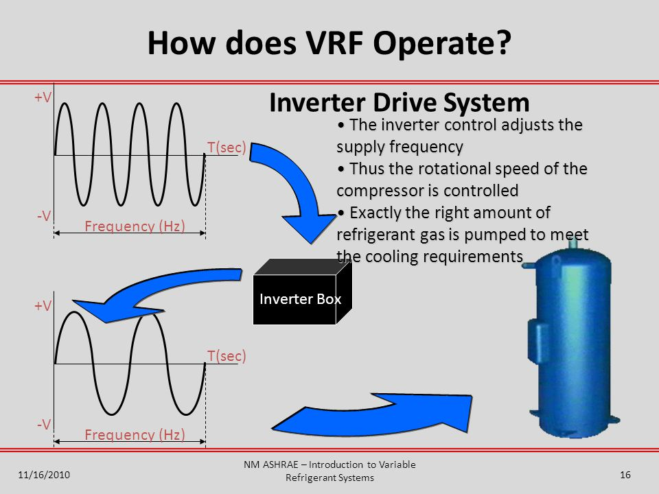 Inverter Drive System T(sec) +V -V Frequency (Hz) T(sec) +V -V Frequency (Hz) Inverter Box The inverter control adjusts the supply frequency The inver