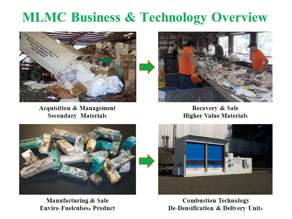 MLMC Business & Technology Overview Acquisition & Management Secondary Materials Recovery & Sale Higher Value Materials Manufacturing & Sale Enviro-Fu